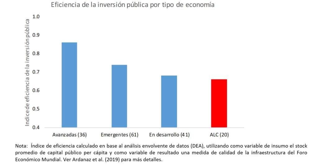 Eficiencia de inversión pública en América Latina y el Caribe