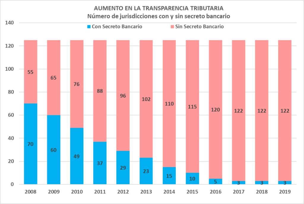 Transparencia Tributaria
