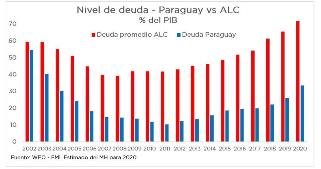 Nivel de deuda en Paraguay 2002-2020