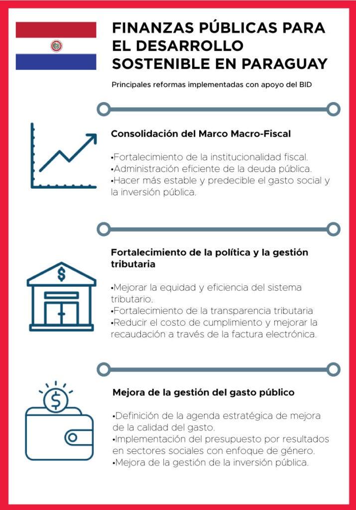 Gestión fiscal en Paraguay Reformas Institucionales
