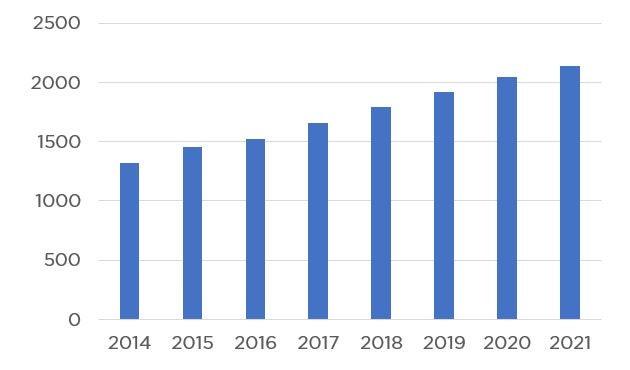 Número de consumidores en línea en el mundo (en millones)