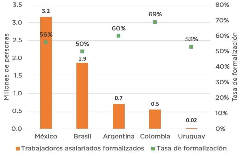 asas potenciales de formalización de un Impuesto Nevatigo al Ingreso