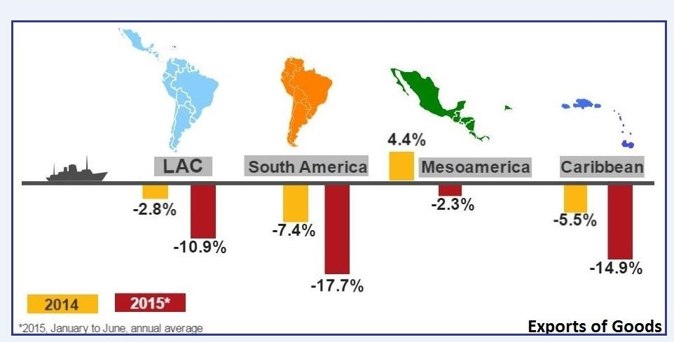 Double-dip of Latin American Exports: a call for diversification