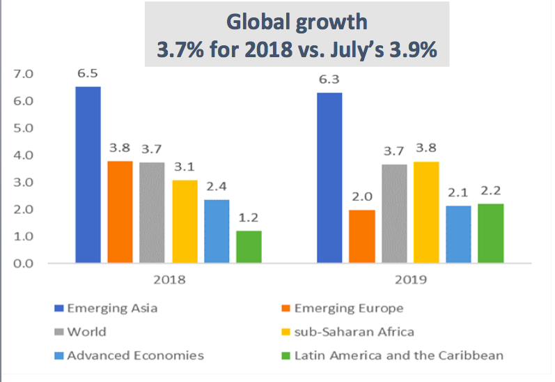 Growth in Latin America and the Caribbean may lag world growth in 2019