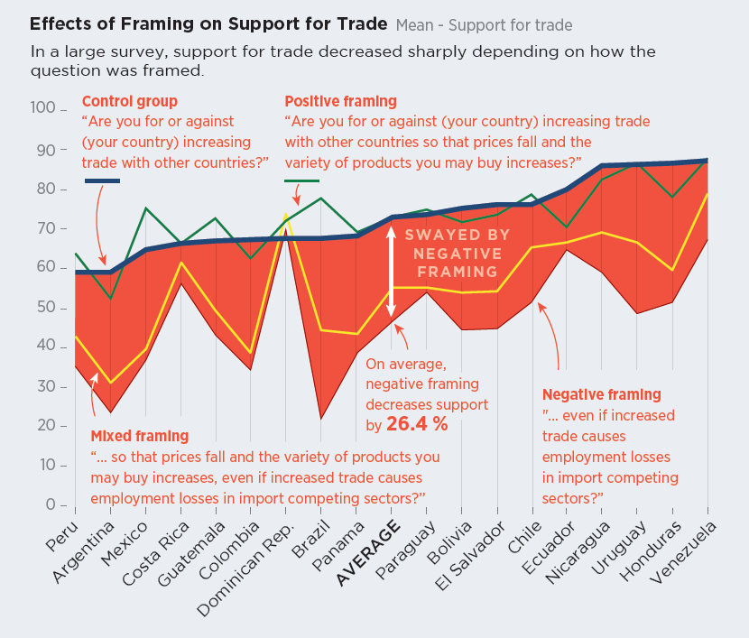 Effects of Framing on Support for Trade in Latin America
