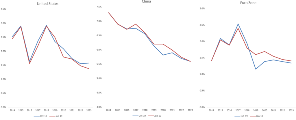 China, Eurozone and US Growth Projections