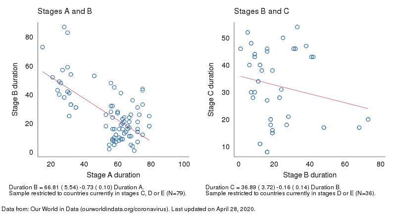 Correlations of Stage Durations