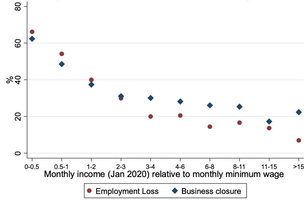 Employment loss and business closure