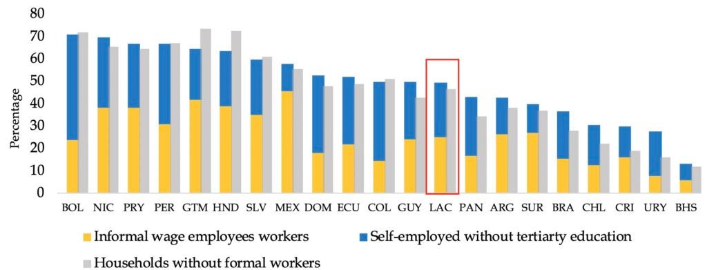 Informality and Self-Employment in Latin America