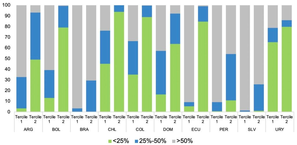 Weight of Monetary Transfer in Usual Monthly Monetary Labor Income for Targeted Households in Terciles 1 and 2