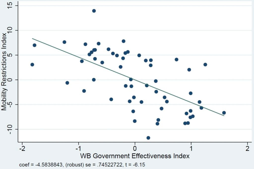 Partial Effect of Government Effectiveness