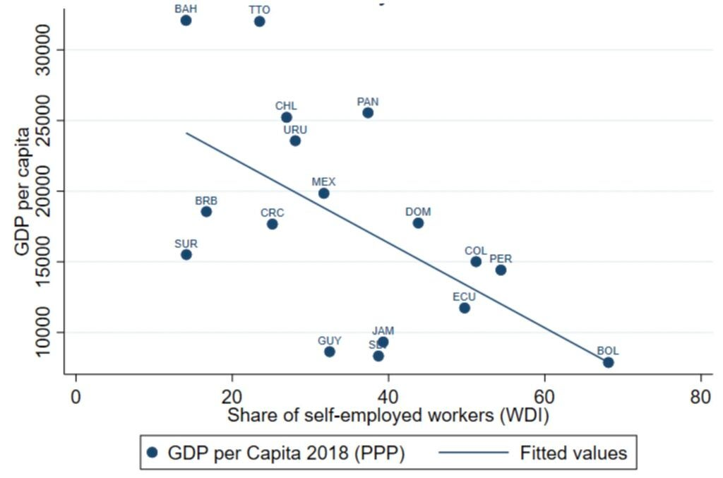 Informality and GDP
