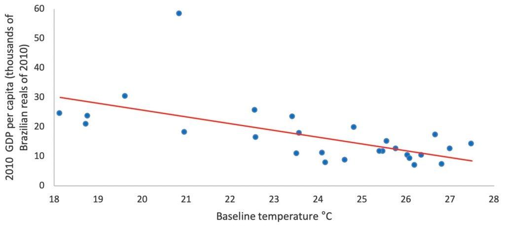 GDP Per Capita and Baseline Temperature of Brazilian States