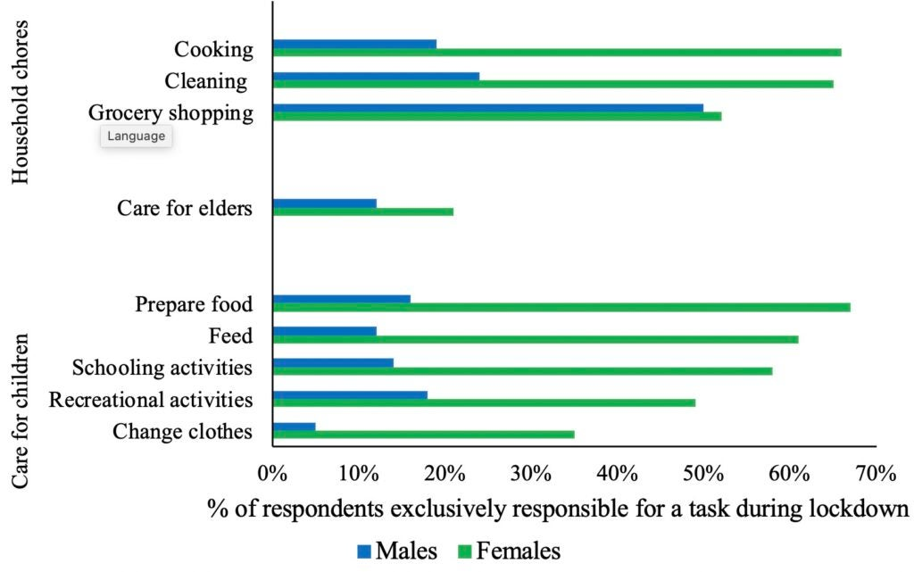 Average Share of Respondents Who Are Exclusively Responsible for Household Unpaid Work During Lockdowns, by Gender