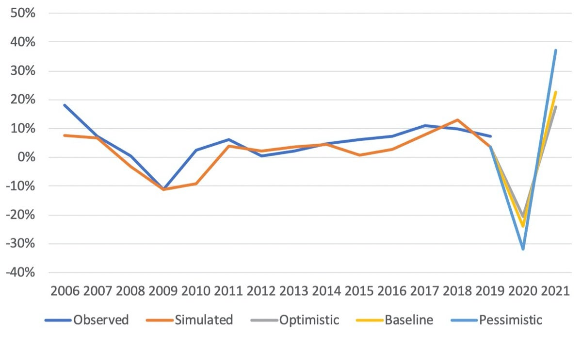 Observed vs Predicted Percentage Change in Remittances to Latin America and the Caribbean