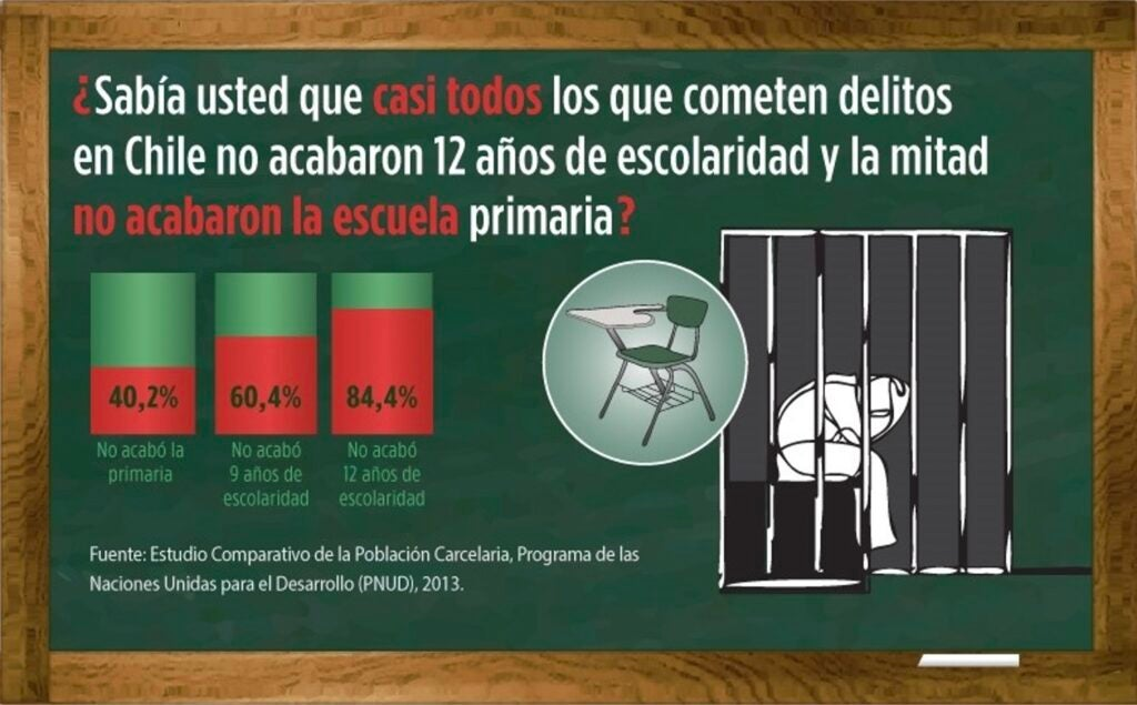 How to Reduce Imprisonment in Latin America
