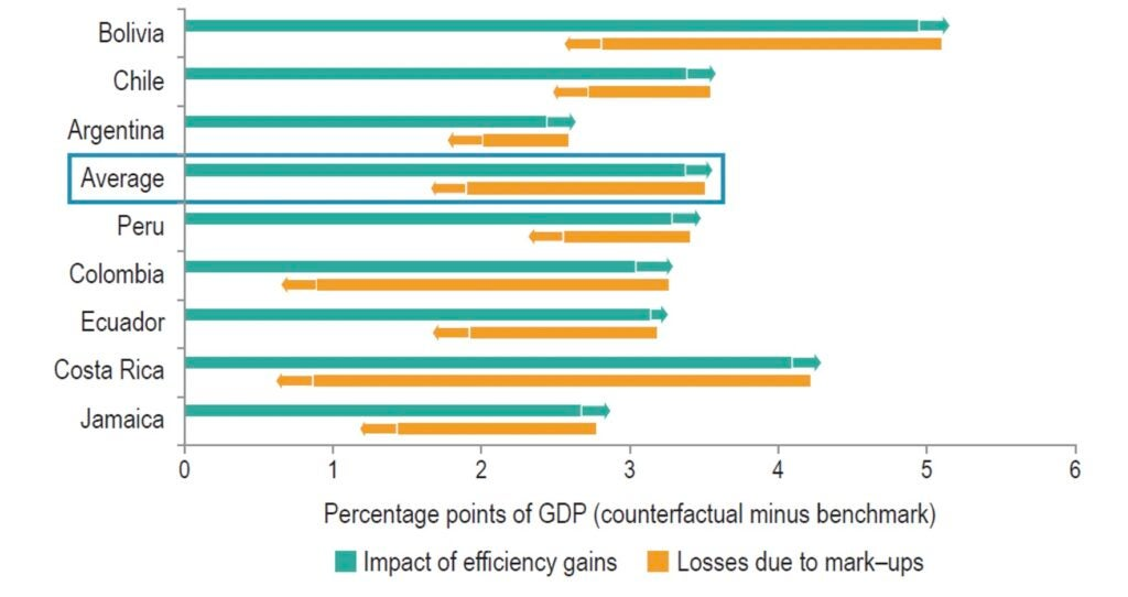 Impact of Efficiency Gains on GDP Growth, with and without Margins between Prices and Costs