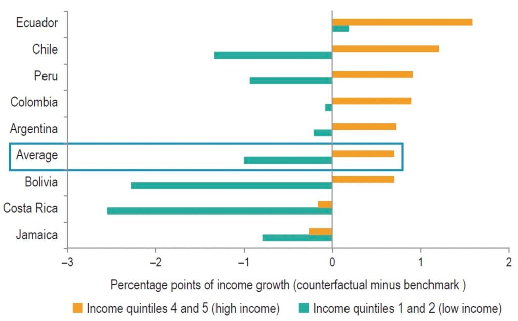 Impact of Efficiency Gains on Household Income, with Margins between Prices and Costs