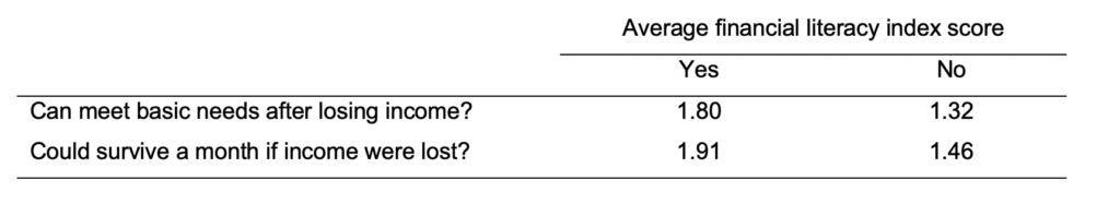 Average Financial Literature Score by Answer