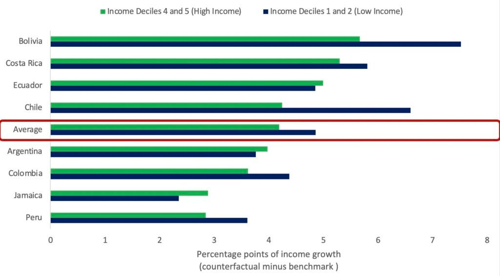 Impact of Digitalization of Infrastructure Services on Household Income