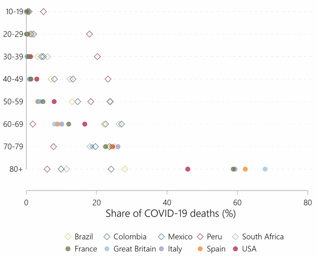 Shares of 10-Year Age Groups in Total Country-Level Covid-19 Deaths for 10 of the Countries with the Highest Death Toll