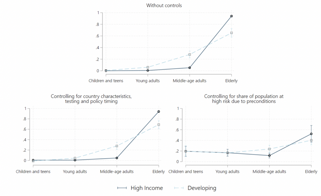 Estimates of the Age-Group Shares in Covid-19 Deaths in Developing and High-Income Countries