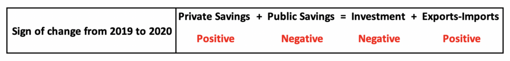Macroeconomic Investment - Savings Balance