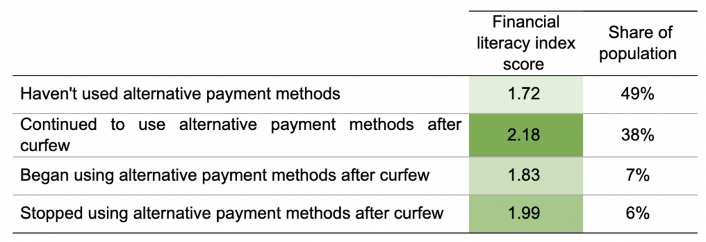 Financial Literacy Index Score and Use of Alternative Payment Methods