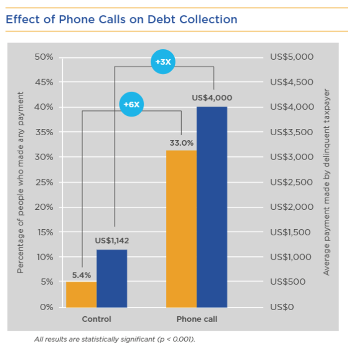 Effect of Phone Calls on Debt Collection