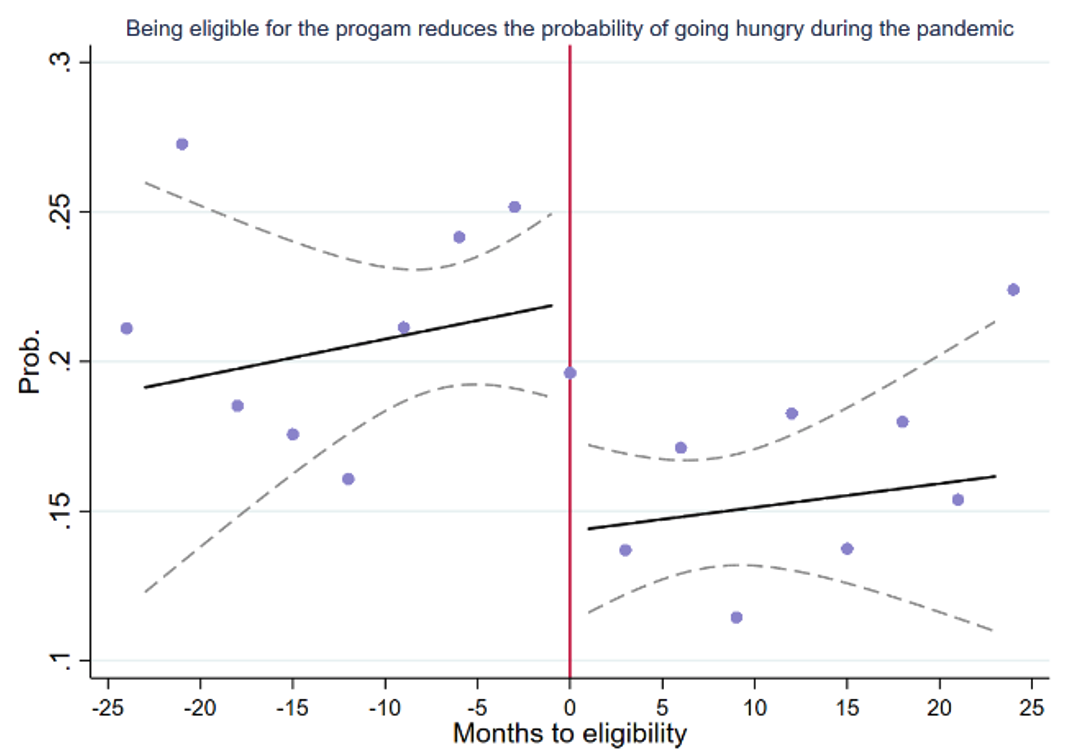 Program eligibility and the probability of going hungry during the first month of the pandemic
