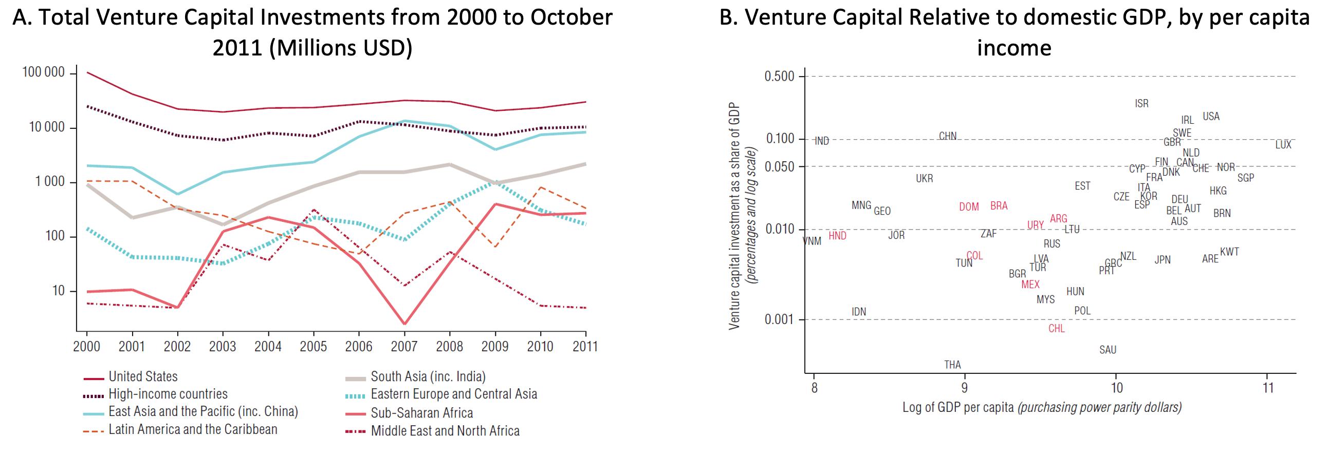 Venture Capital in Latin America