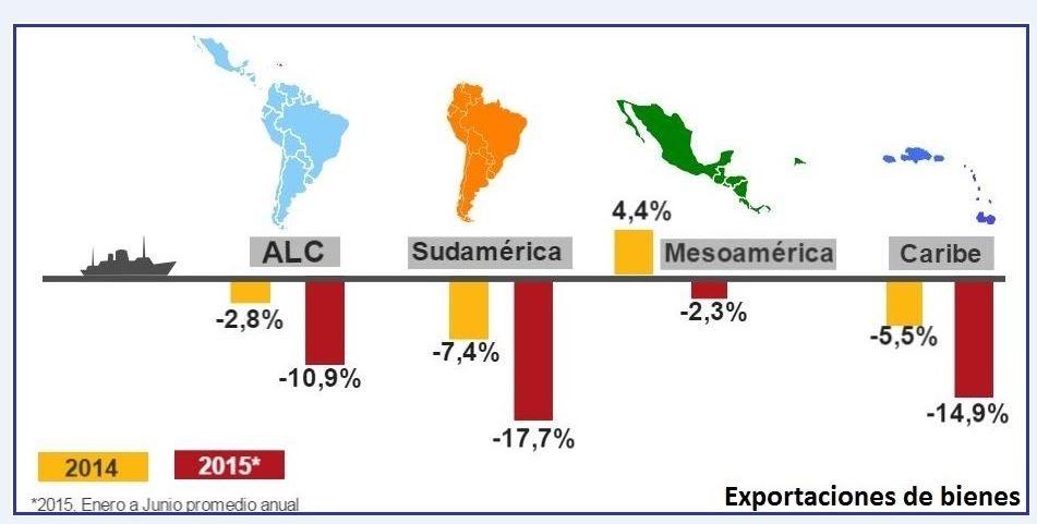 La recaída de las exportaciones latinoamericanas: un llamado para la diversificación