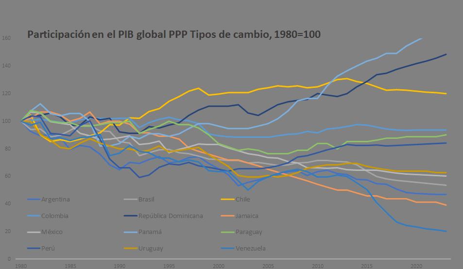 El crecimiento en América Latina y el Caribe puede quedarse rezagado con respecto al crecimiento mundial en 2019.