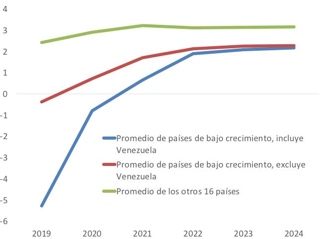 La recuperación proyectada de América Latina y el Caribe