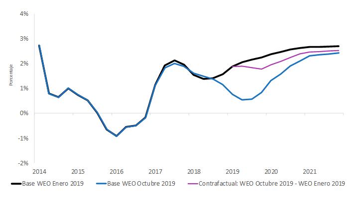 Proyecciones de crecimiento de América Latina y el Caribe en enero de 2019 y octubre de 2019 y contrafactual que incorpora shocks externos
