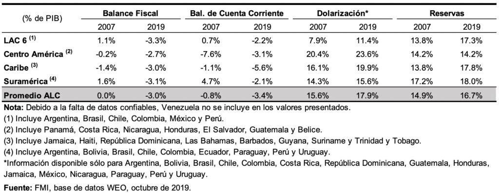 América Latina ha sufrido paradas súbitas de los flujos de capital en el pasado. El coronavirus lleva el desafío a un nuevo nivel Factores que afectan la vulnerabilidad de los shocks externos