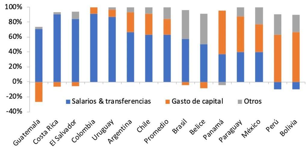 Composición de las expansiones fiscales en América Latina y el Caribe en 2009