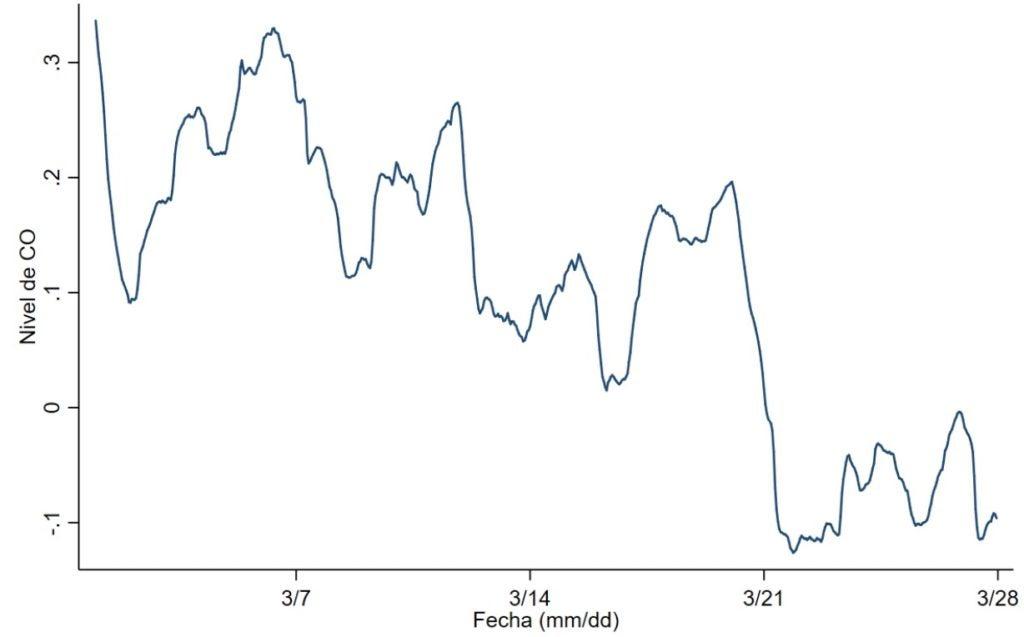 Monóxido de carbono diario en 2020 relativo a 2010-2019
