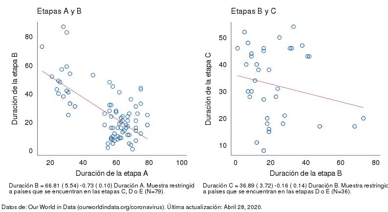 Correlaciones de las duraciones de las etapas