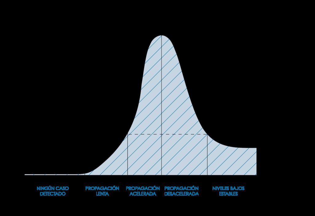 Etapas observables de la propagación del COVID-19