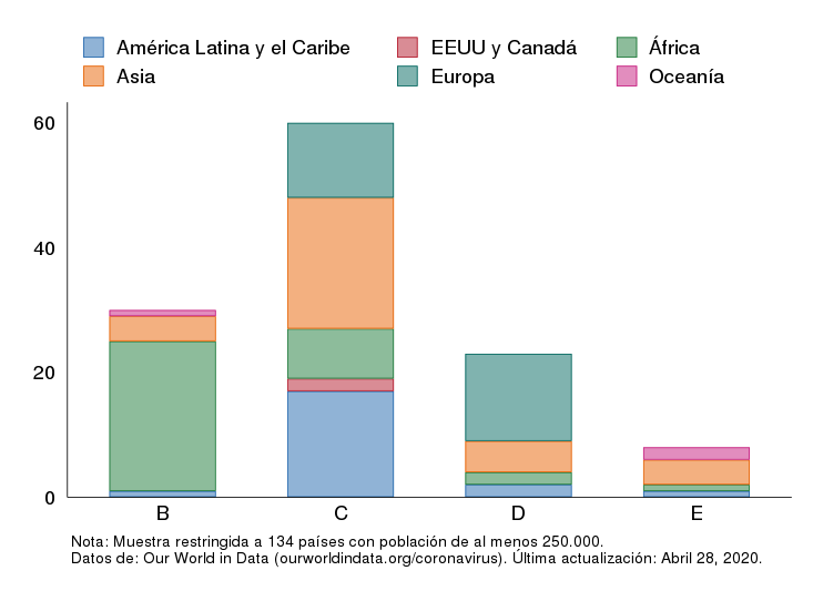 Número de países en cada etapa del contagio