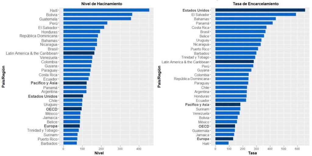 Niveles de ocupación de las prisiones e índices de encarcelamiento en países y regiones seleccionadas