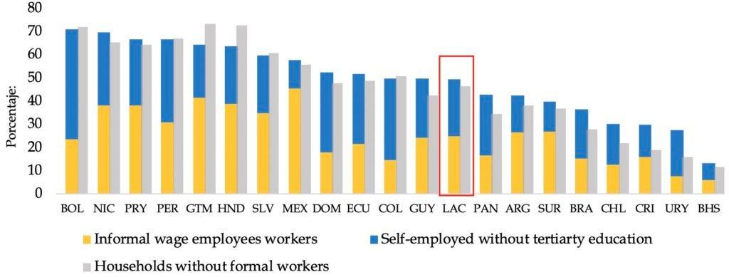 La informalidad y el trabajo autónomo en América Latina