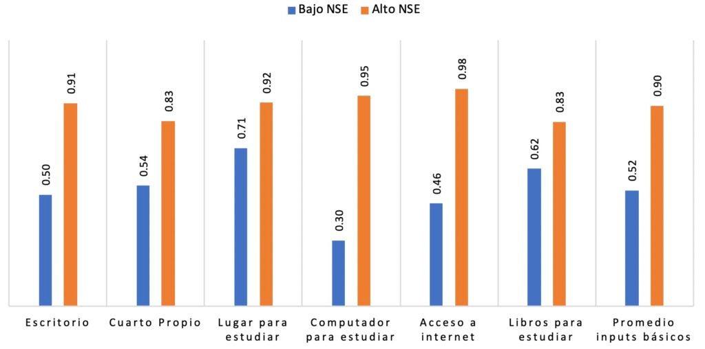 Promedio proporción de estudiantes en Latinoamérica con inputs básicos para estudiar desde casa (por nivel socioeconómico de la familia