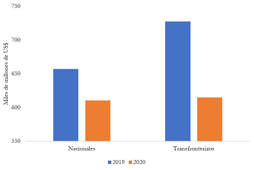 Préstamos sindicados nacionales y transfronterizos, enero a abril de 2019 versus enero a abril de 2020