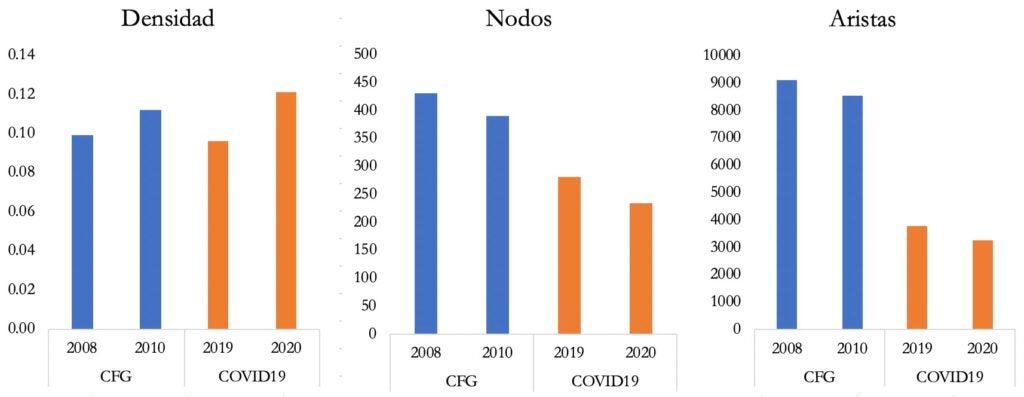 Densidad, nodos y bordes en 2008-10 y 2019-20