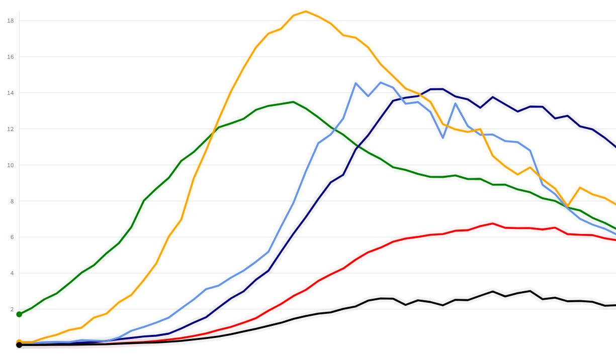 COVID-19 coronavirus punto máximo cúspide muertes per capita América Latina