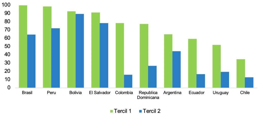 Porcentaje de hogares potencialmente beneficiarios según el tercil de ingreso laboral habitual monetario per cápita