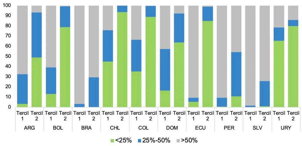 Peso de la transferencia monetaria en los ingresos laborales mensuales habituales de los hogares focalizados en los terciles 1 y 2