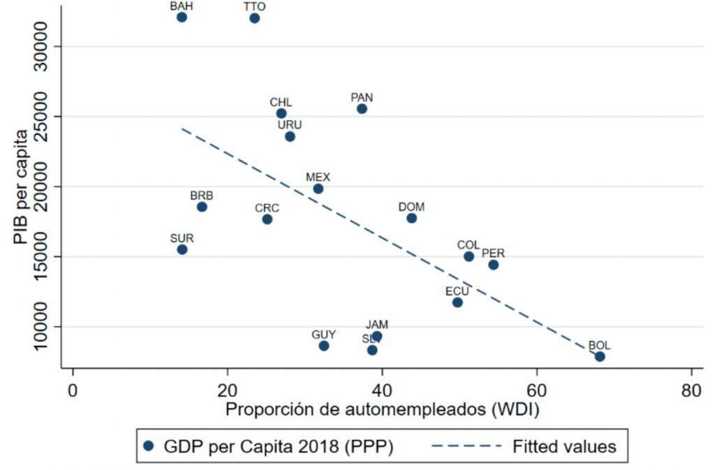 Informalidad y PIB per cápita